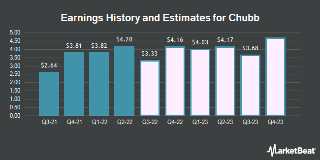 Earnings History and Estimates for Chubb (NYSE:CB)