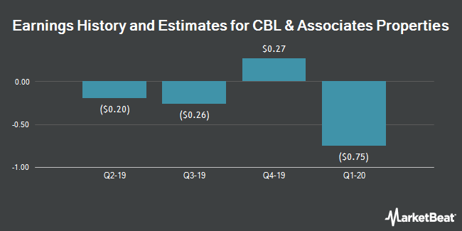 Earnings History and Estimates for CBL & Associates Properties (NYSE:CBL)