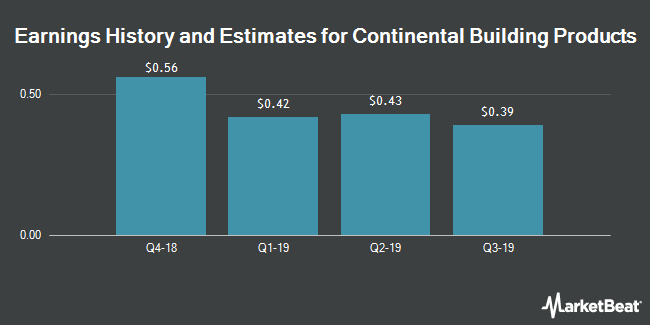 Earnings History and Estimates for Continental Building Products (NYSE:CBPX)