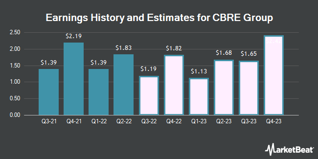 Earnings History and Estimates for CBRE Group (NYSE:CBRE)