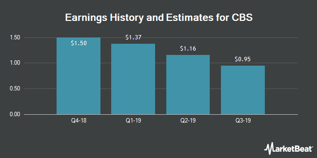 Earnings by Quarter for CBS Corporation (NYSE:CBS)