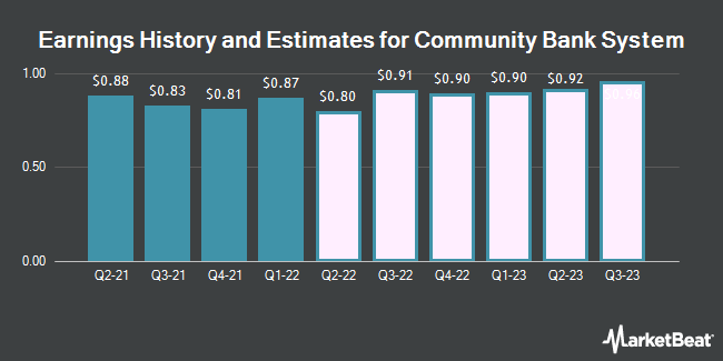 Earnings History and Estimates for Community Bank System (NYSE:CBU)