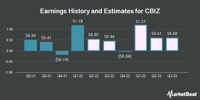 Earnings History and Estimates for CBIZ (NYSE:CBZ)
