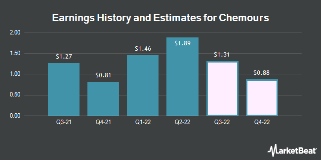 Earnings History and Estimates for Chemours (NYSE:CC)
