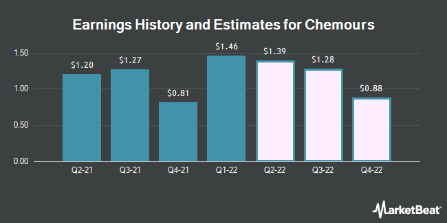 Chemours Co (NYSE:CC) Expected to Post Q2 2019 Earnings of