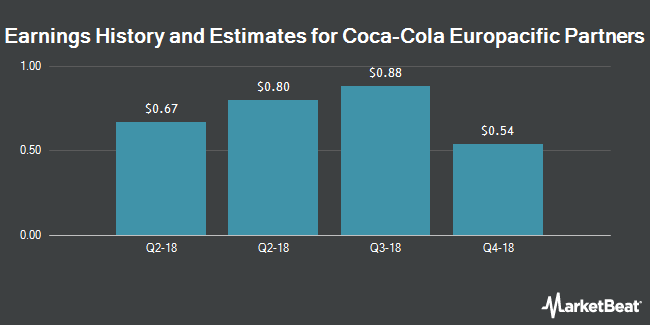Earnings History and Estimates for Coca-Cola European Partners (NYSE:CCEP)