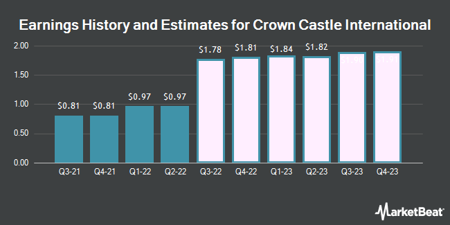 Earnings History and Estimates for CROWN CASTLE IN/SH SH (NYSE:CCI)