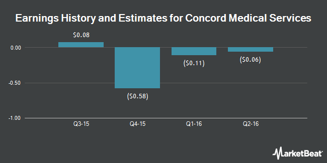 Earnings by Quarter for Concord Medical Services Holdings Limited (NYSE:CCM)
