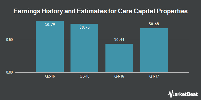 Earnings by Quarter for Care Capital Properties (NYSE:CCP)