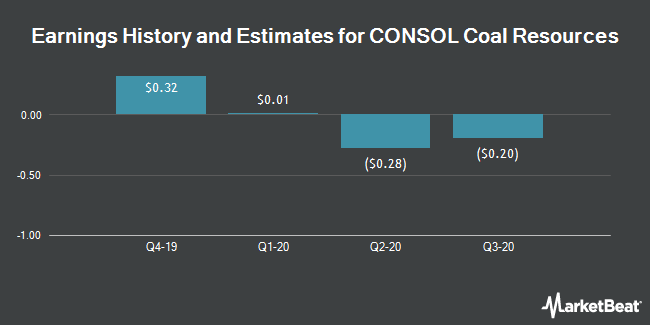 Earnings History and Estimates for CONSOL Coal Resources (NYSE:CCR)