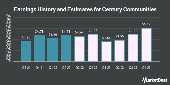 Earnings History and Estimates for Century Communities (NYSE:CCS)