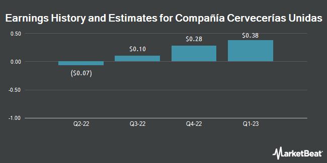 Earnings by Quarter for Compania Cervecerias Unidas S.A. (NYSE:CCU)