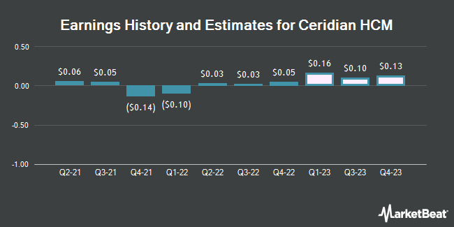 Earnings History and Estimates for Ceridian HCM (NYSE:CDAY)