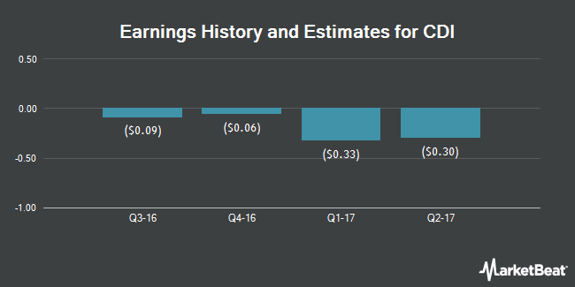 Earnings by Quarter for CDI Corp. (NYSE:CDI)