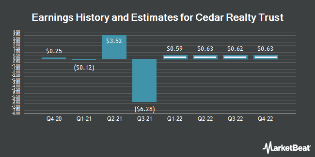 Earnings History and Estimates for Cedar Realty Trust (NYSE:CDR)