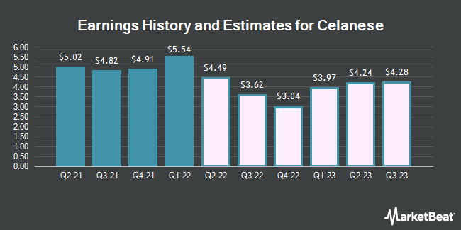 Earnings History and Estimates for Celanese (NYSE:CE)