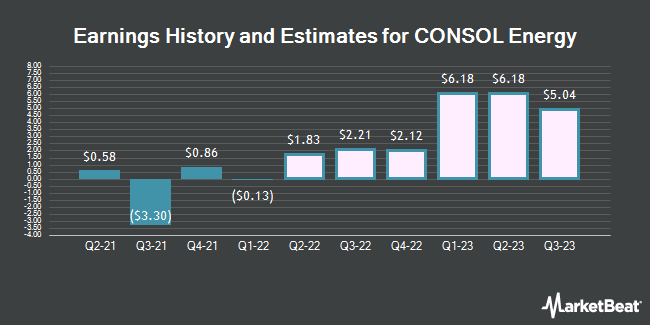 Earnings History and Estimates for Consol Energy (NYSE:CEIX)