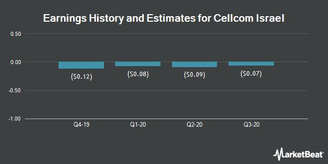 Earnings by Quarter for Cellcom Israel (NYSE:CEL)