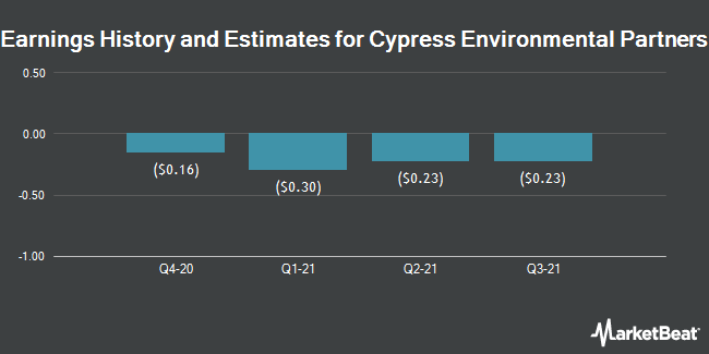 Cypress energy partners l.p ipo