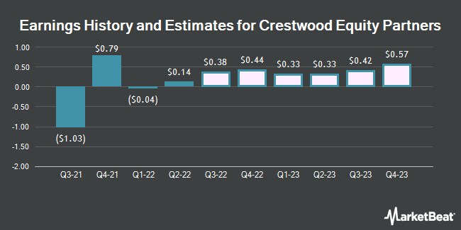 Earnings History and Estimates for Crestwood Equity Partners (NYSE:CEQP)