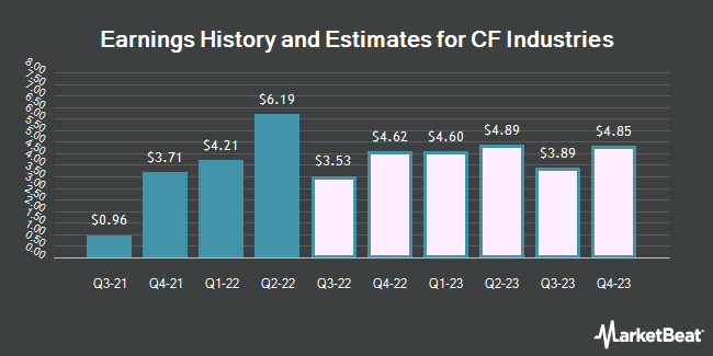 Earnings History and Estimates for CF Industries (NYSE:CF)
