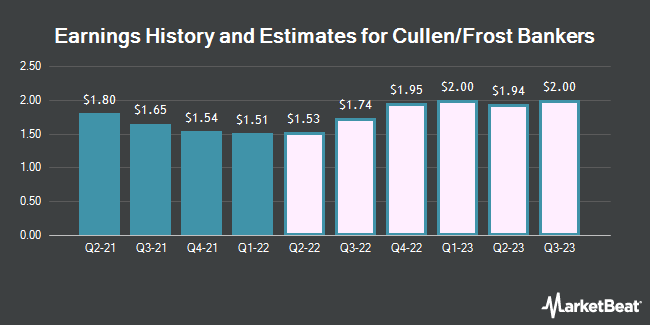 Earnings History and Estimates for Cullen/Frost Bankers (NYSE:CFR)