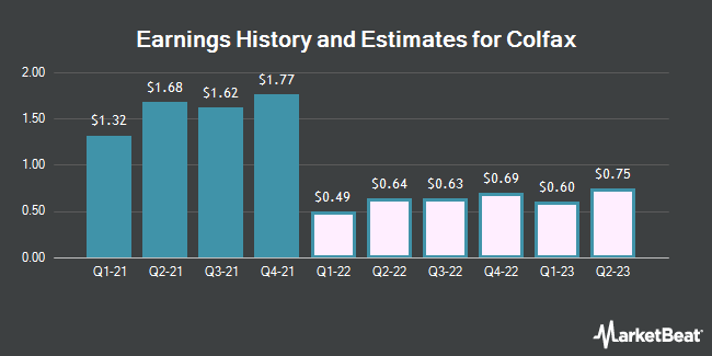 Earnings History and Estimates for Colfax (NYSE:CFX)
