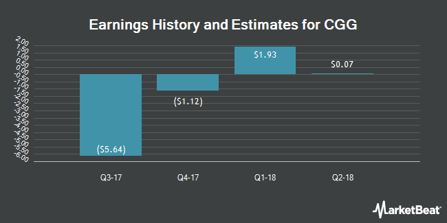 Earnings by Quarter for CGG (NYSE:CGG)
