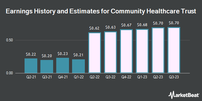 Earnings History and Estimates for Community Healthcare Trust (NYSE:CHCT)