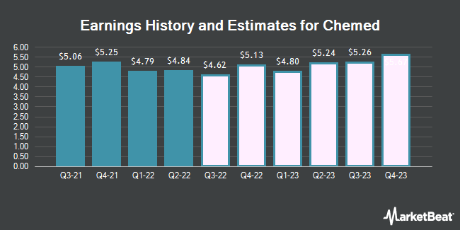 Earnings by Quarter for Chemed (NYSE:CHE)