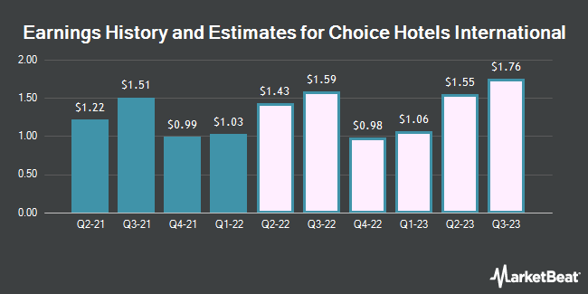 Earnings History and Estimates for Choice Hotels International (NYSE:CHH)