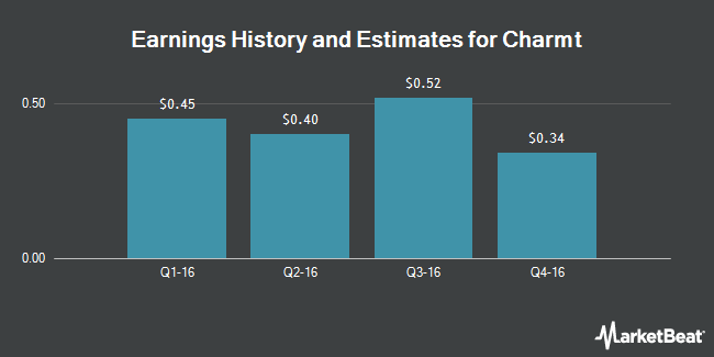 Earnings by Quarter for Chemtura Corp. (NYSE:CHMT)