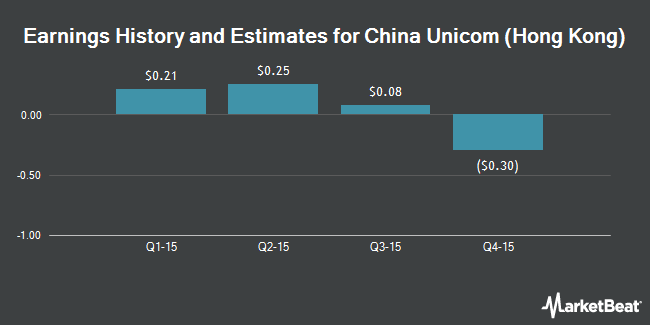 Earnings by Quarter for China Unicom (Hong Kong) Ltd (NYSE:CHU)