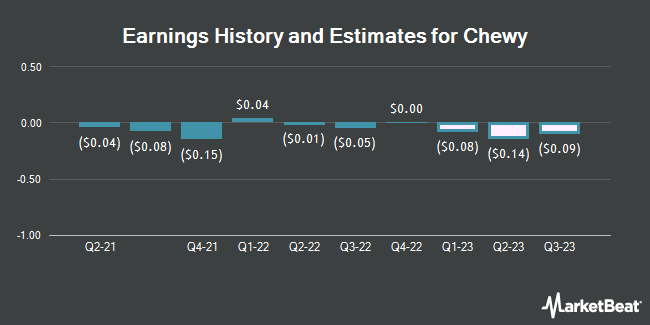 Earnings History and Estimates for Chewy (NYSE:CHWY)