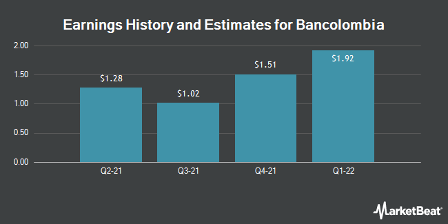 Earnings by Quarter for BanColombia S.A. (NYSE:CIB)
