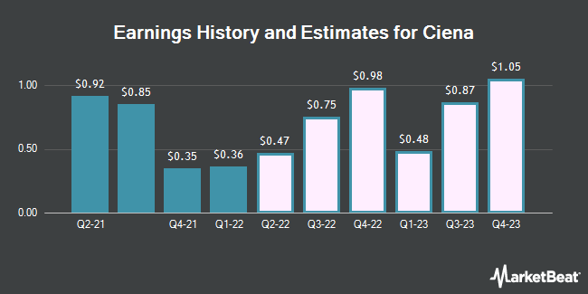 Earnings History and Estimates for Ciena (NYSE:CIEN)