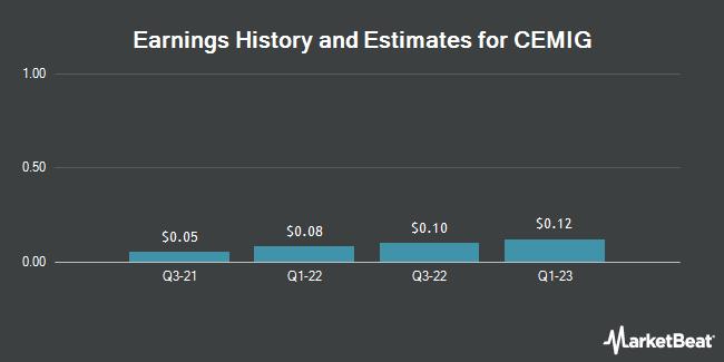 Earnings by Quarter for Cia Energetica de Minas Gerais CEMIG-ADR (NYSE:CIG)