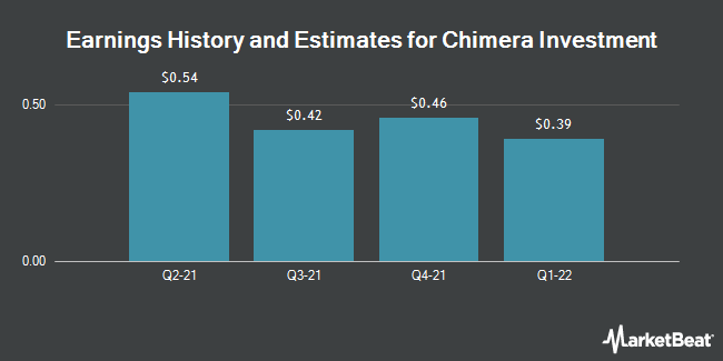 Earnings by Quarter for Chimera Investment Corporation (NYSE:CIM)