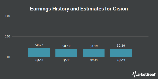 Earnings History and Estimates for Cision (NYSE:CISN)