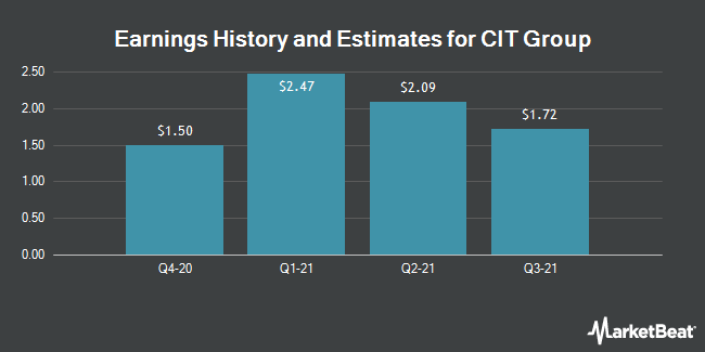 Earnings History and Estimates for CIT Group (NYSE:CIT)