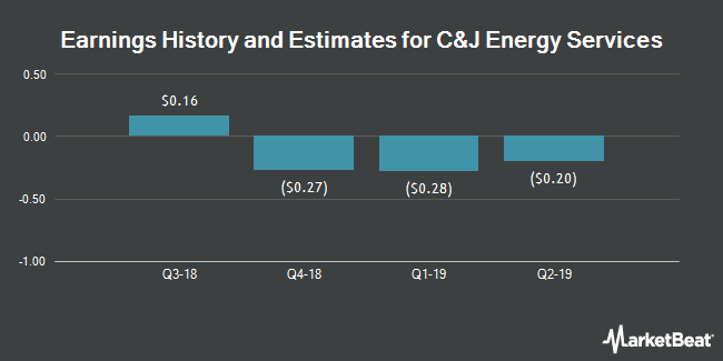 Earnings History and Estimates for C&J Energy Services (NYSE:CJ)