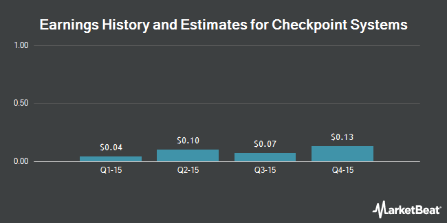 Earnings by Quarter for Checkpoint Systems (NYSE:CKP)