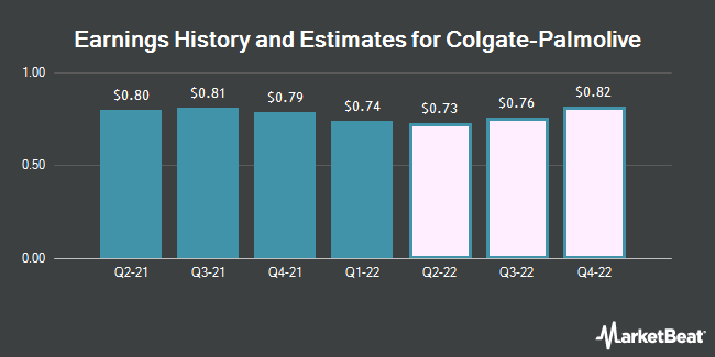 Earnings History and Estimates for Colgate-Palmolive (NYSE:CL)