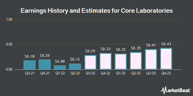Earnings History and Estimates for Core Laboratories (NYSE:CLB)