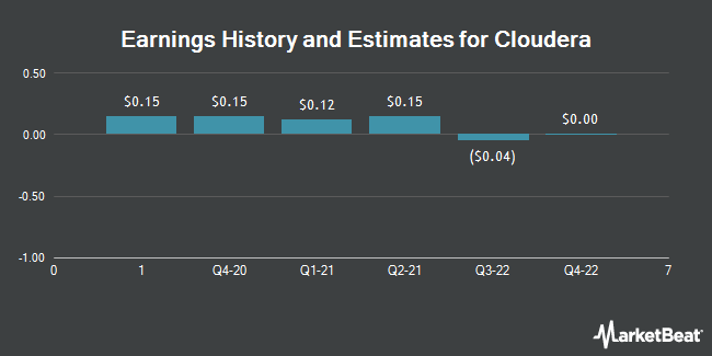 Earnings History and Estimates for Cloudera (NYSE:CLDR)