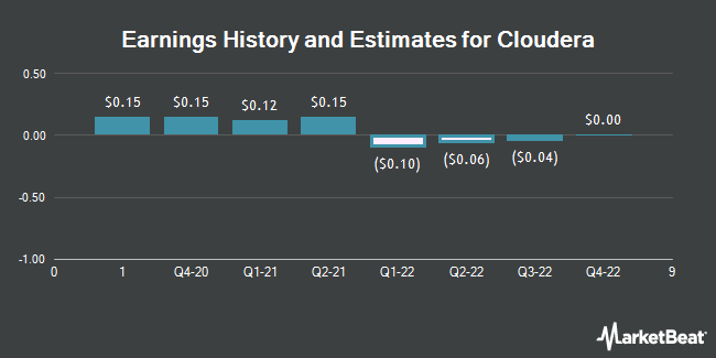 Cloudera Inc Cldr Expected To Announce Earnings Of 015 Per