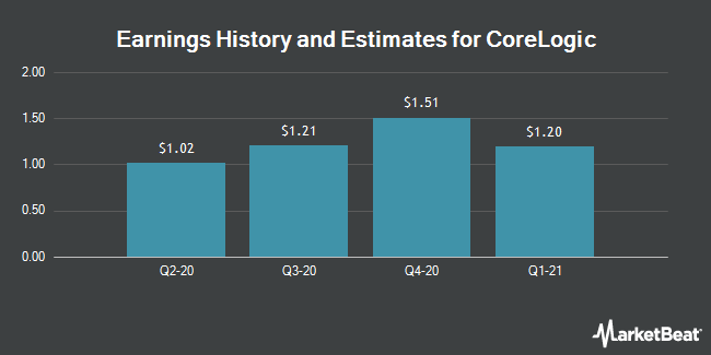 Earnings by Quarter for CoreLogic (NYSE:CLGX)