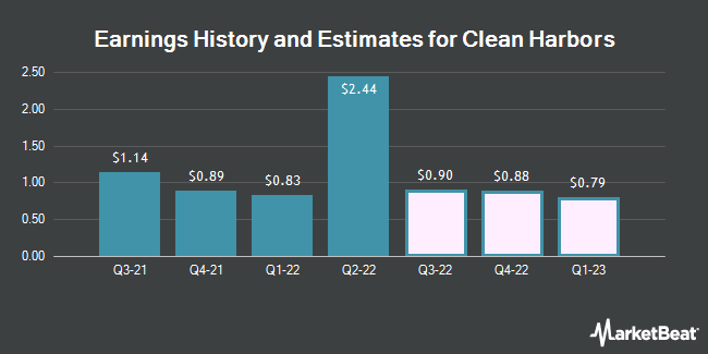 Earnings History and Estimates for Clean Harbors (NYSE:CLH)