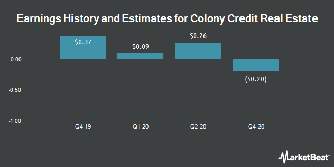 Earnings History and Estimates for Colony Credit Real Estate (NYSE:CLNC)