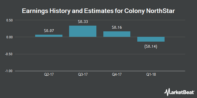Earnings by Quarter for Colony NorthStar (NYSE:CLNS)